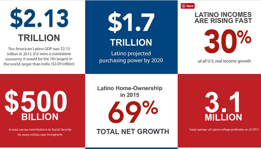 Latino Donor Collaborative  >> Latino Donor Collaborative Archives Ethical Marketing News